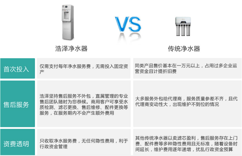 浩泽净水器和传统净水器对比图片