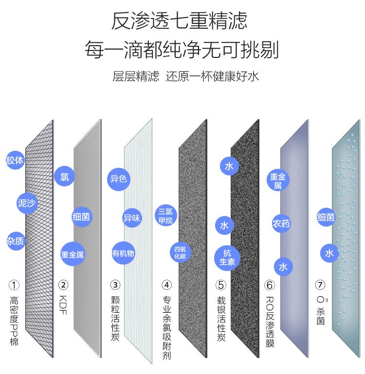 智能立式净水器(2G)原理图片1