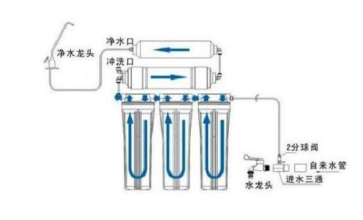 反渗透净水器原理