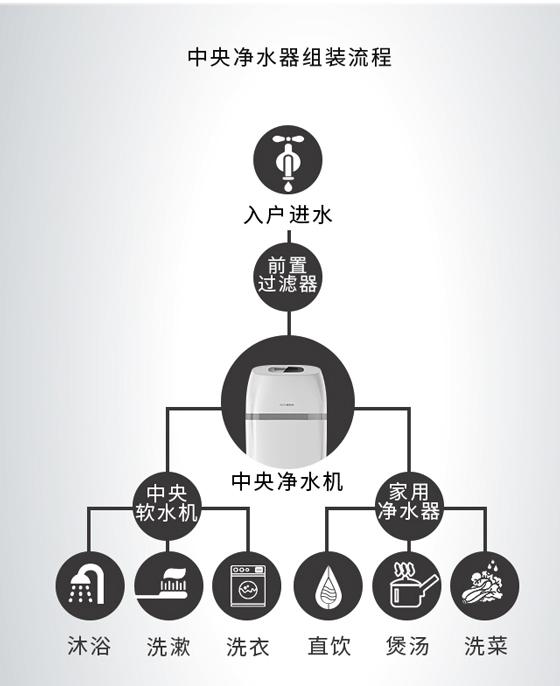 浩泽中央净水器安装流程和步骤图片