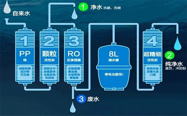 家用净水器图片1